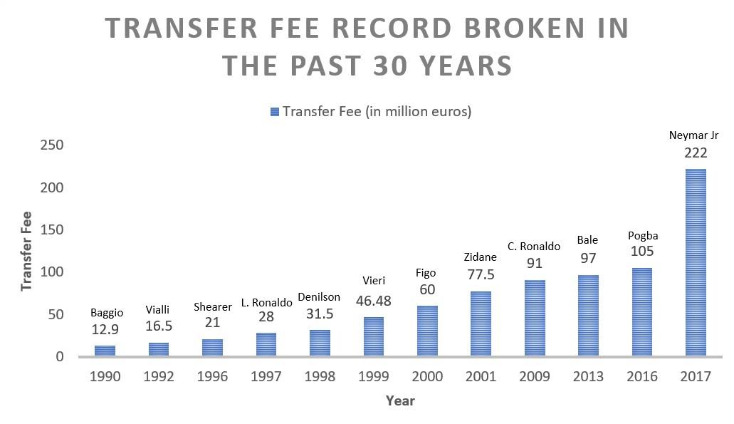 Transfer fee record