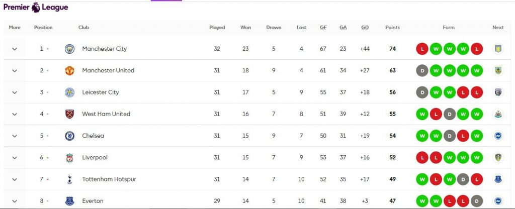 Premier League table after gameweek 31